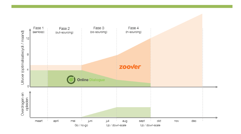 Zoover case
